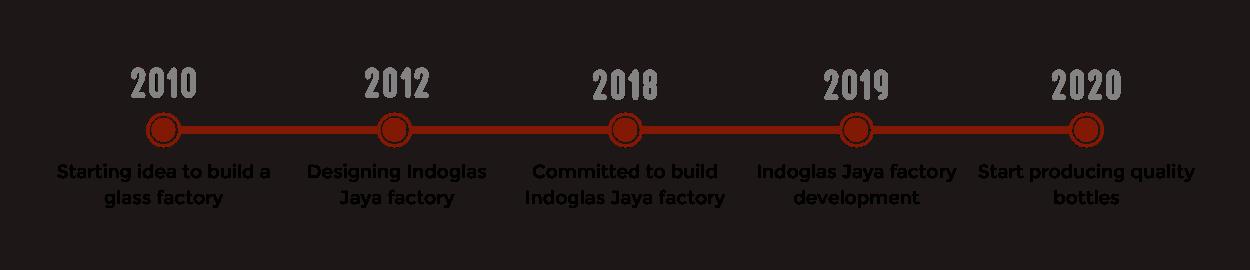 Indoglas Jaya Milestone